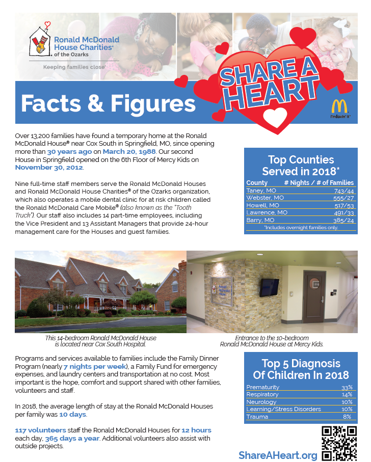 Share a Heart – RMHC