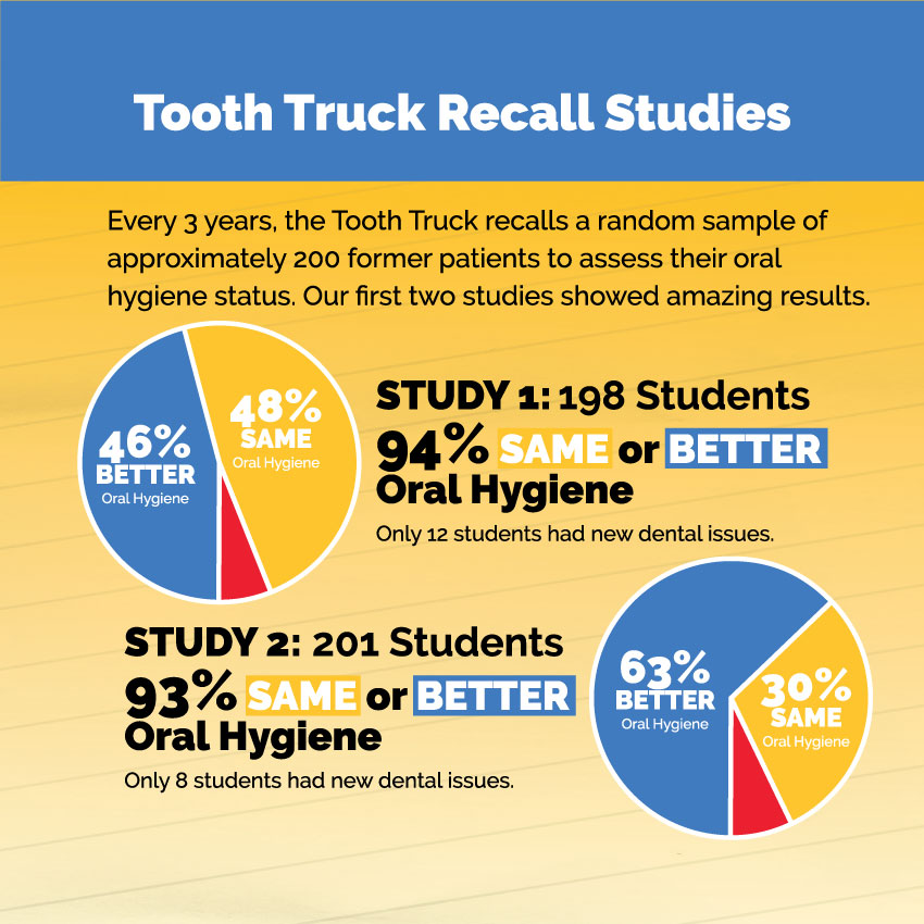 tooth truck recall - rmhc