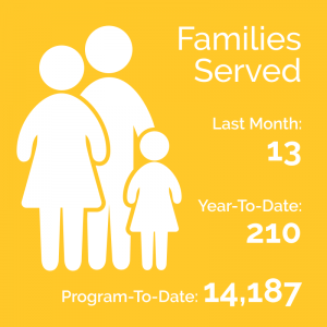 Families Served: Last Month: 13